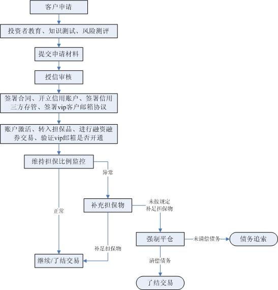 主要业务流程