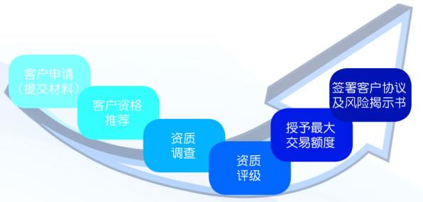 业务交易流程